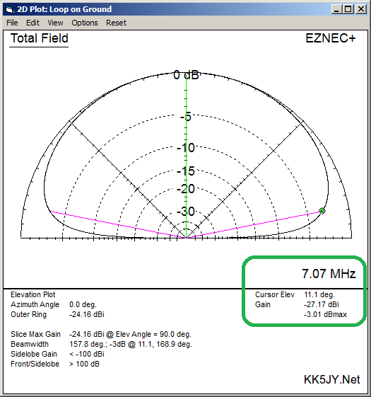 The Loop on Ground Antenna - the