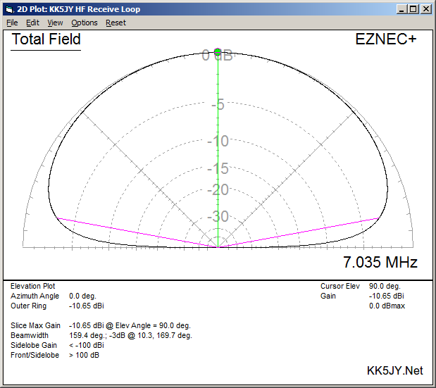 Small Loop Antenna for HF Reception